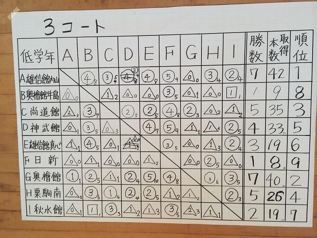 20140820鹿角合宿②