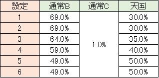 ガンダム モード移行 小役解除 通常B