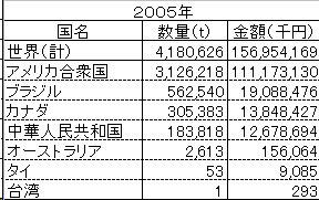 大豆の輸入実績_2005