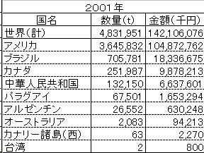 大豆の輸入実績_2001