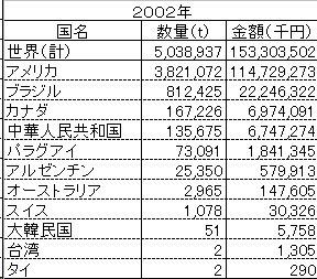 大豆の輸入実績_2002