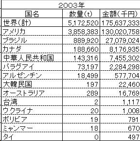 大豆の輸入実績_2003
