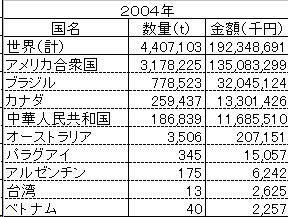 大豆の輸入実績_2004