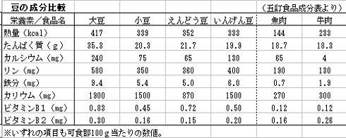豆の成分比較