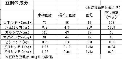 豆腐の成分_200702