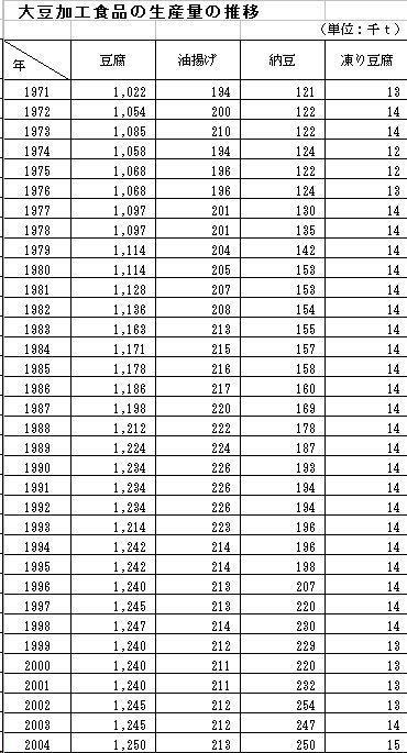大豆加工食品の生産量推移_200703