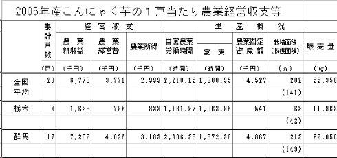 こんにゃく芋の経営収支_200703