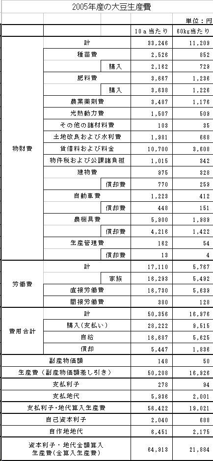 大豆生産費_200703