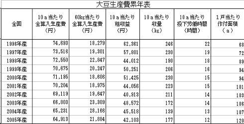 大豆生産費累年表_200703