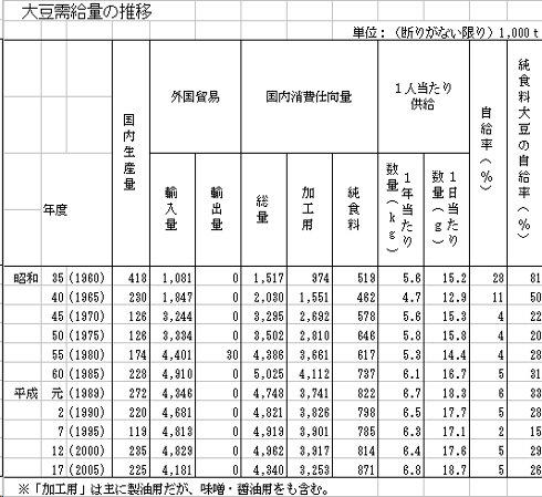 大豆需給量の推移_200706