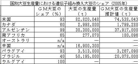 GM大豆シェア_200707