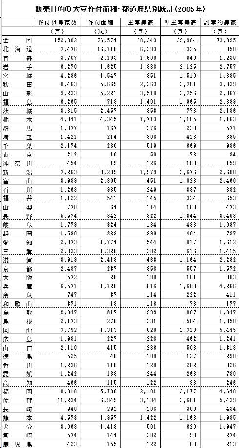 販売農家の大豆作付面積_200708