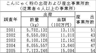 こんにゃく1_200709