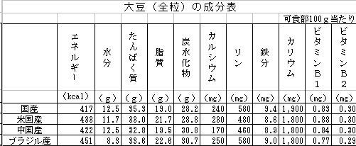 大豆の国別成分表