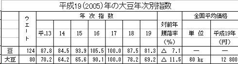 2005年の大豆年次別指数