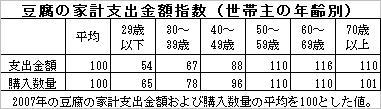 豆腐200806