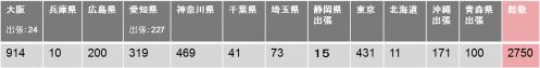 24年度都道府県別手術実施頭数
