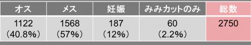 24年度都道府県別手術実施頭数内訳
