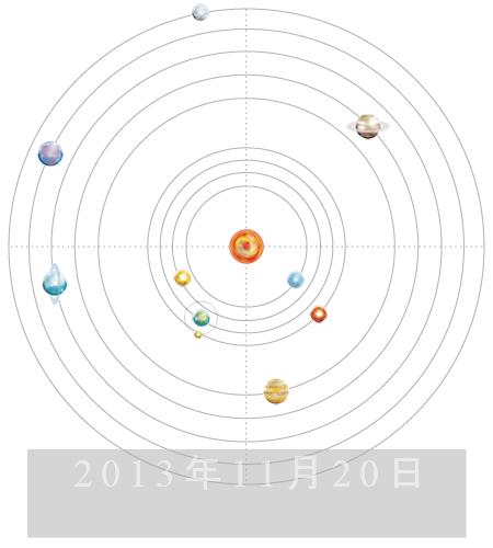水星の連続会合