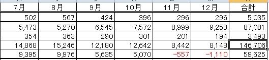 7月から12月 発電量電気代