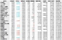 年収300万で家を購入できる徳島の住宅取得相談専門FPブログ-10年固定
