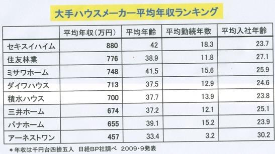 年収300万で家を購入できる徳島の住宅購入相談専門FPブログ