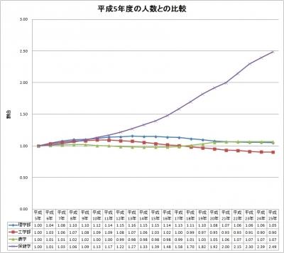 学校基本調査まとめ4(平成25年度)
