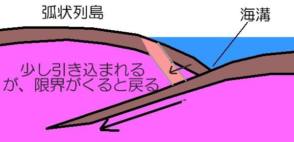 海溝型地震