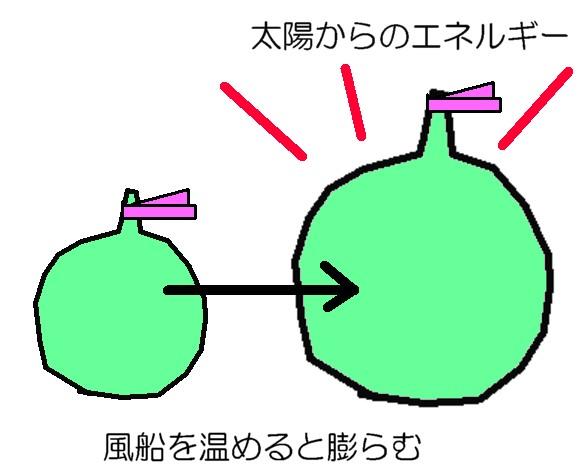膨らむ風船