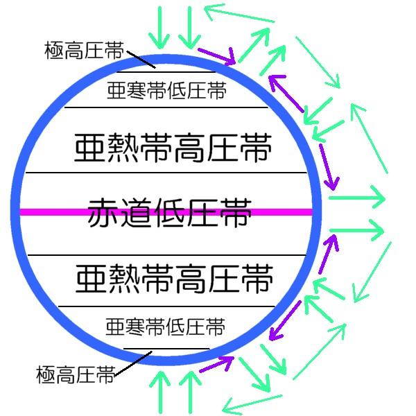 気圧帯の分布
