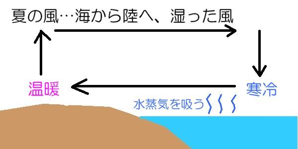 夏の季節風