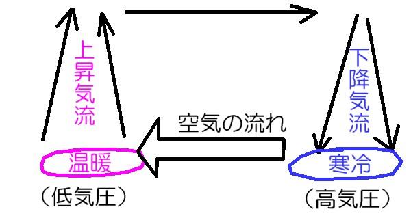 空気の流れ方
