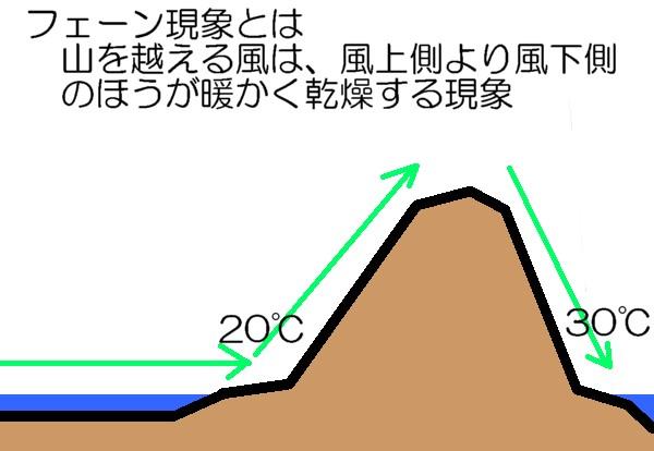 フェーン現象1
