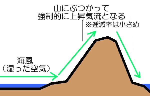 フェーン現象2