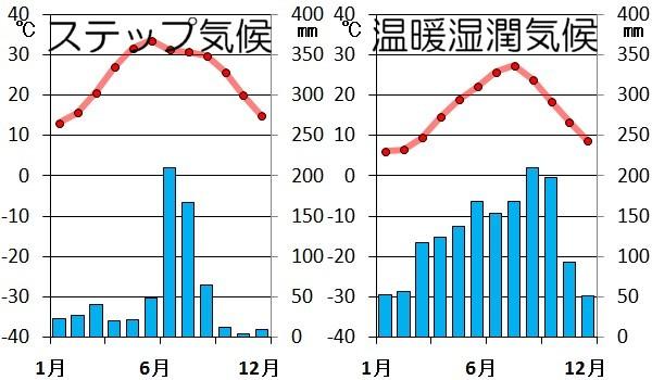 28℃くらいある東京は温暖湿潤 ...
