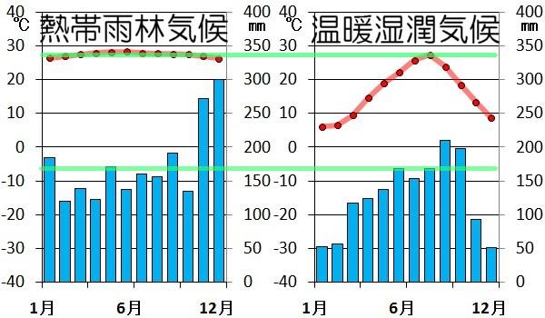 東京・シンガポール雨温図