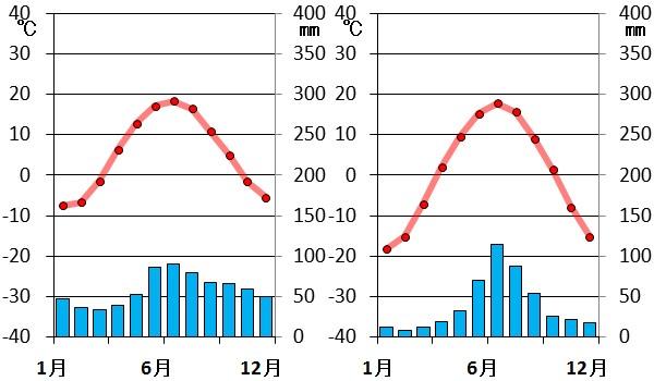 亜寒帯雨温図