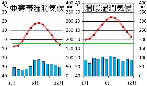 亜寒帯と温帯の雨温図