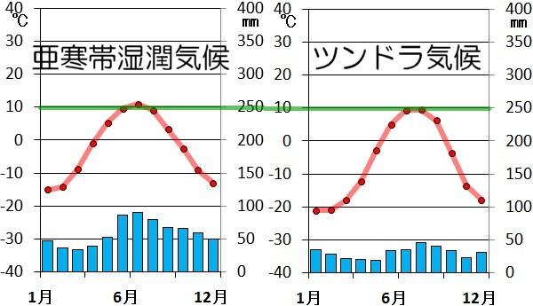 亜寒帯と寒帯の雨温図