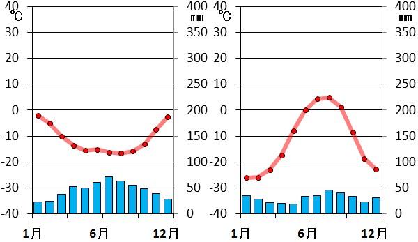 氷雪気候の雨温図