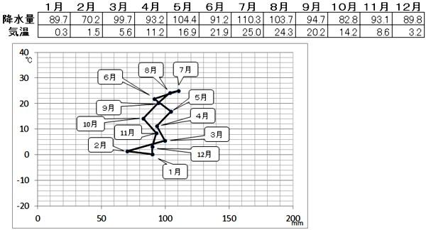 ハイサーグラフ全体像