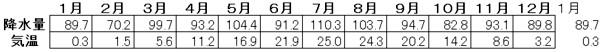 ハイサーグラフ2
