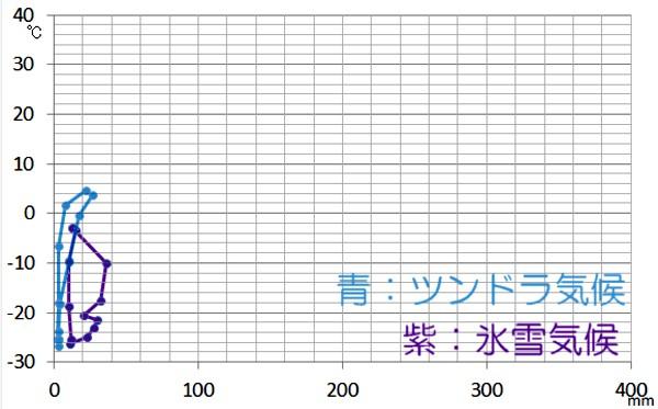 寒帯のハイサーグラフ