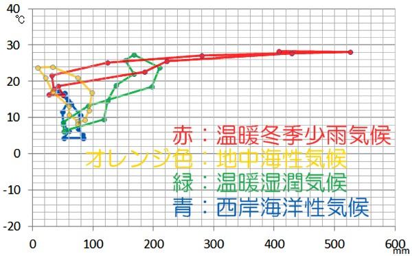 温帯のハイサーグラフ