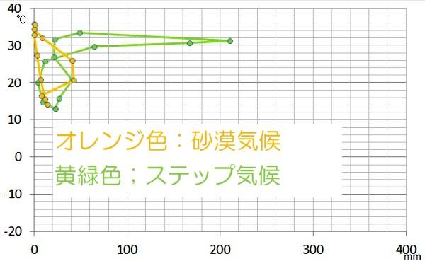 乾燥帯のハイサーグラフ