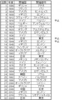 オリンピック開催都市表