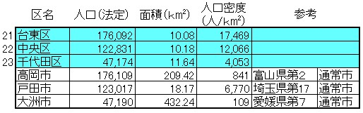 東京23区の人口5