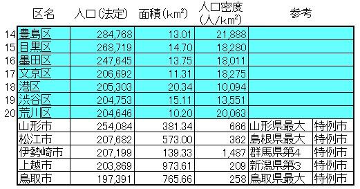 東京23区の人口4