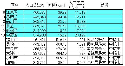 東京23区の人口3