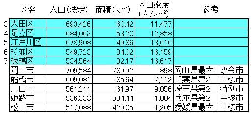 東京23区の人口2